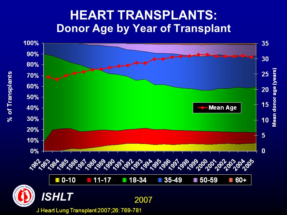 HEART TRANSPLANTS: Donor Age by Year of Transplant ISHLT 2007 J Heart Lung Transplant 2007;26: