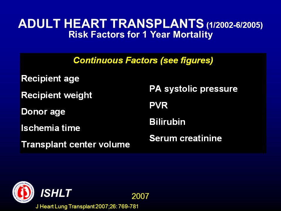 ADULT HEART TRANSPLANTS (1/2002-6/2005) Risk Factors for 1 Year Mortality 2007 ISHLT J Heart Lung Transplant 2007;26: 769-781