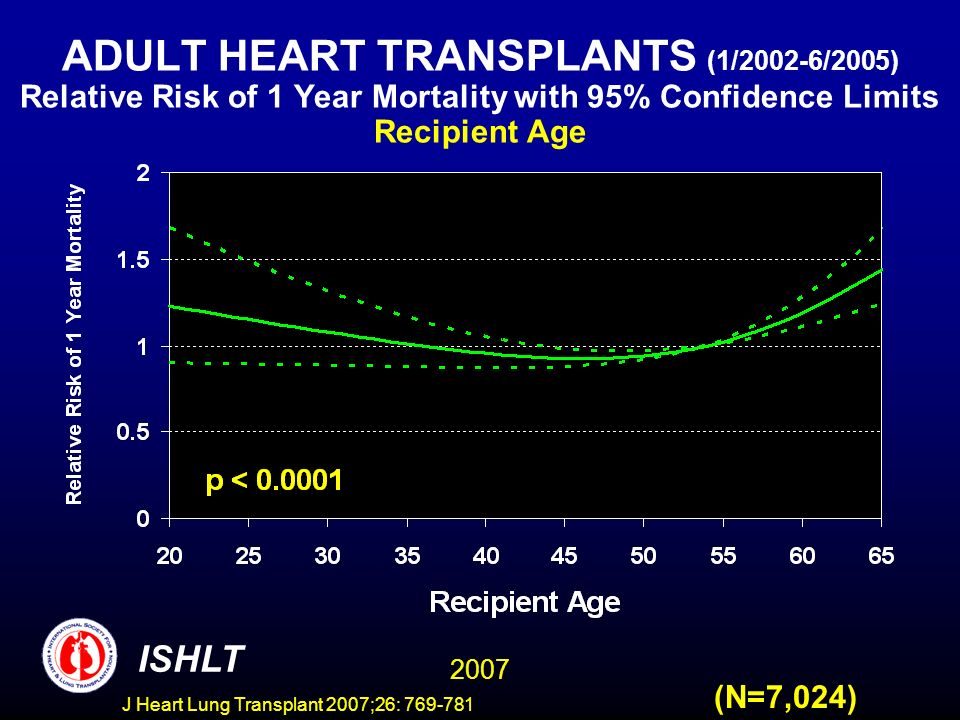 ADULT HEART TRANSPLANTS (1/2002-6/2005) Relative Risk of 1 Year Mortality with 95% Confidence Limits Recipient Age 2007 ISHLT (N=7,024) J Heart Lung Transplant 2007;26: 769-781