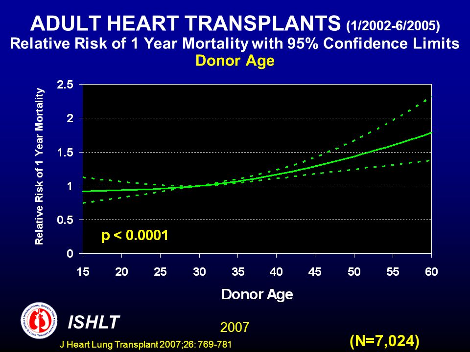 ADULT HEART TRANSPLANTS (1/2002-6/2005) Relative Risk of 1 Year Mortality with 95% Confidence Limits Donor Age 2007 ISHLT (N=7,024) J Heart Lung Transplant 2007;26: