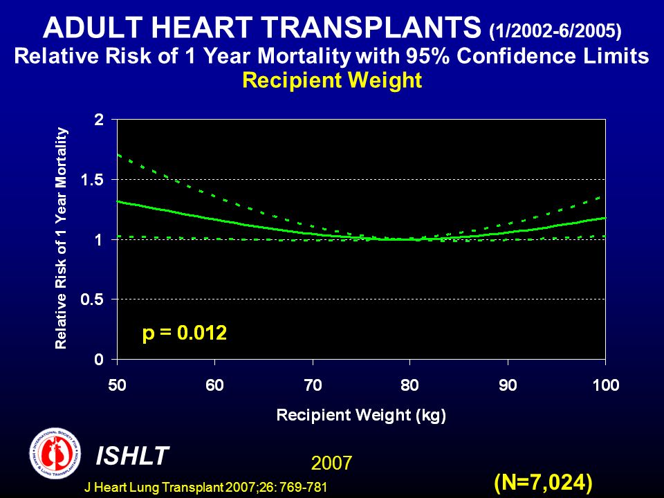 ADULT HEART TRANSPLANTS (1/2002-6/2005) Relative Risk of 1 Year Mortality with 95% Confidence Limits Recipient Weight 2007 ISHLT (N=7,024) J Heart Lung Transplant 2007;26: 769-781
