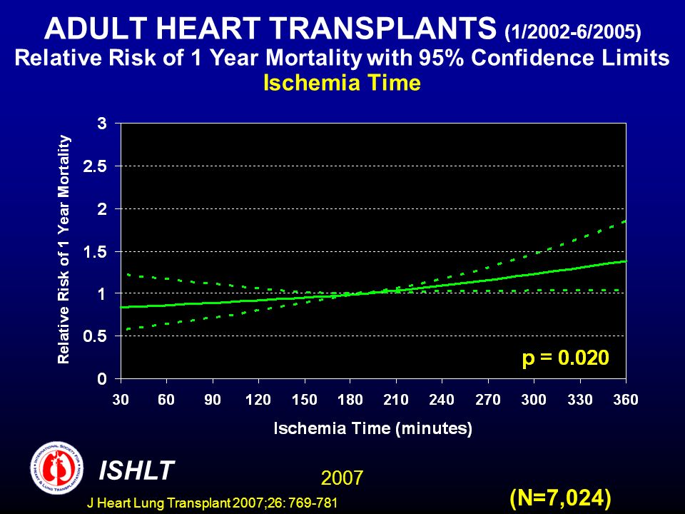 ADULT HEART TRANSPLANTS (1/2002-6/2005) Relative Risk of 1 Year Mortality with 95% Confidence Limits Ischemia Time 2007 ISHLT (N=7,024) J Heart Lung Transplant 2007;26: 769-781