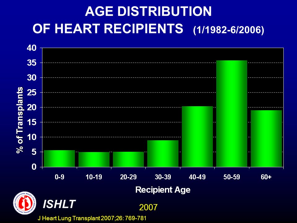 AGE DISTRIBUTION OF HEART RECIPIENTS (1/1982-6/2006) % of Trnsplants % of Transplants ISHLT 2007 J Heart Lung Transplant 2007;26: 769-781