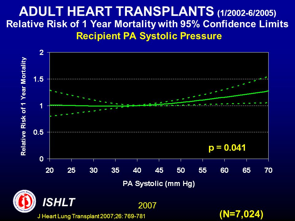 ADULT HEART TRANSPLANTS (1/2002-6/2005) Relative Risk of 1 Year Mortality with 95% Confidence Limits Recipient PA Systolic Pressure 2007 ISHLT (N=7,024) J Heart Lung Transplant 2007;26: 769-781