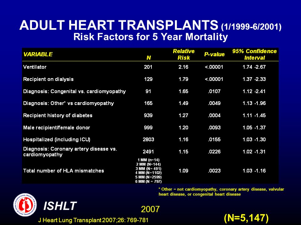 ADULT HEART TRANSPLANTS (1/1999-6/2001) Risk Factors for 5 Year Mortality 2007 ISHLT (N=5,147) * Other = not cardiomyopathy, coronary artery disease, valvular heart disease, or congenital heart disease J Heart Lung Transplant 2007;26: 769-781