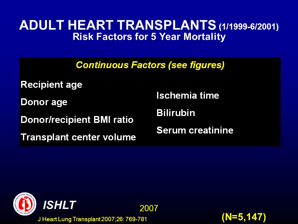 ADULT HEART TRANSPLANTS (1/1999-6/2001) Risk Factors for 5 Year Mortality 2007 ISHLT (N=5,147) J Heart Lung Transplant 2007;26: