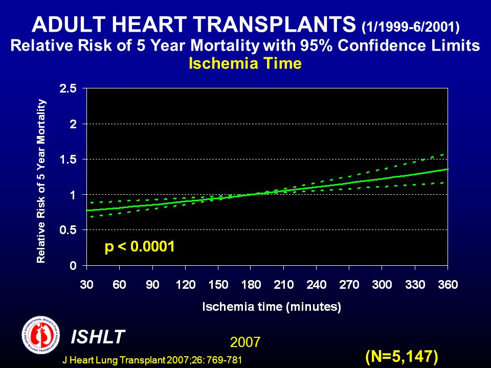 ADULT HEART TRANSPLANTS (1/1999-6/2001) Relative Risk of 5 Year Mortality with 95% Confidence Limits Ischemia Time 2007 ISHLT (N=5,147) J Heart Lung Transplant 2007;26: