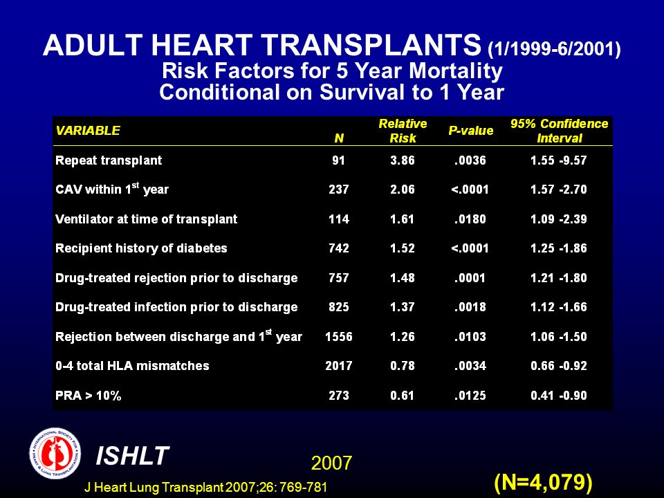 ADULT HEART TRANSPLANTS (1/1999-6/2001) Risk Factors for 5 Year Mortality Conditional on Survival to 1 Year 2007 ISHLT (N=4,079) J Heart Lung Transplant 2007;26: 769-781