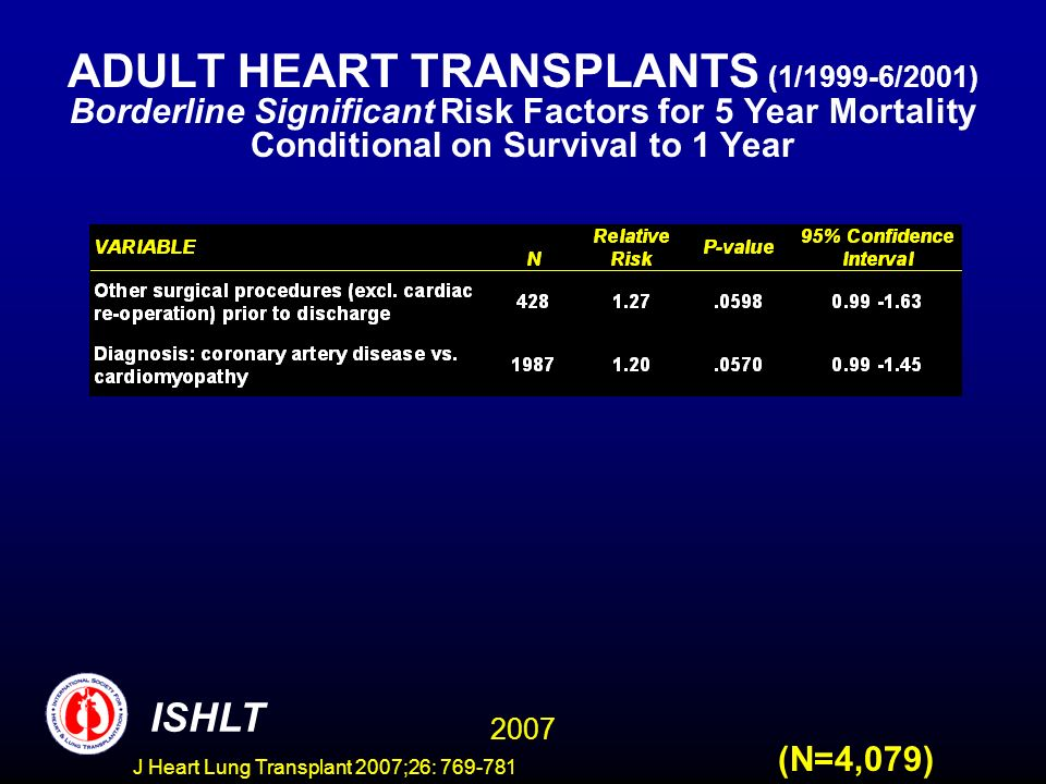 ADULT HEART TRANSPLANTS (1/1999-6/2001) Borderline Significant Risk Factors for 5 Year Mortality Conditional on Survival to 1 Year 2007 ISHLT (N=4,079) J Heart Lung Transplant 2007;26: 769-781