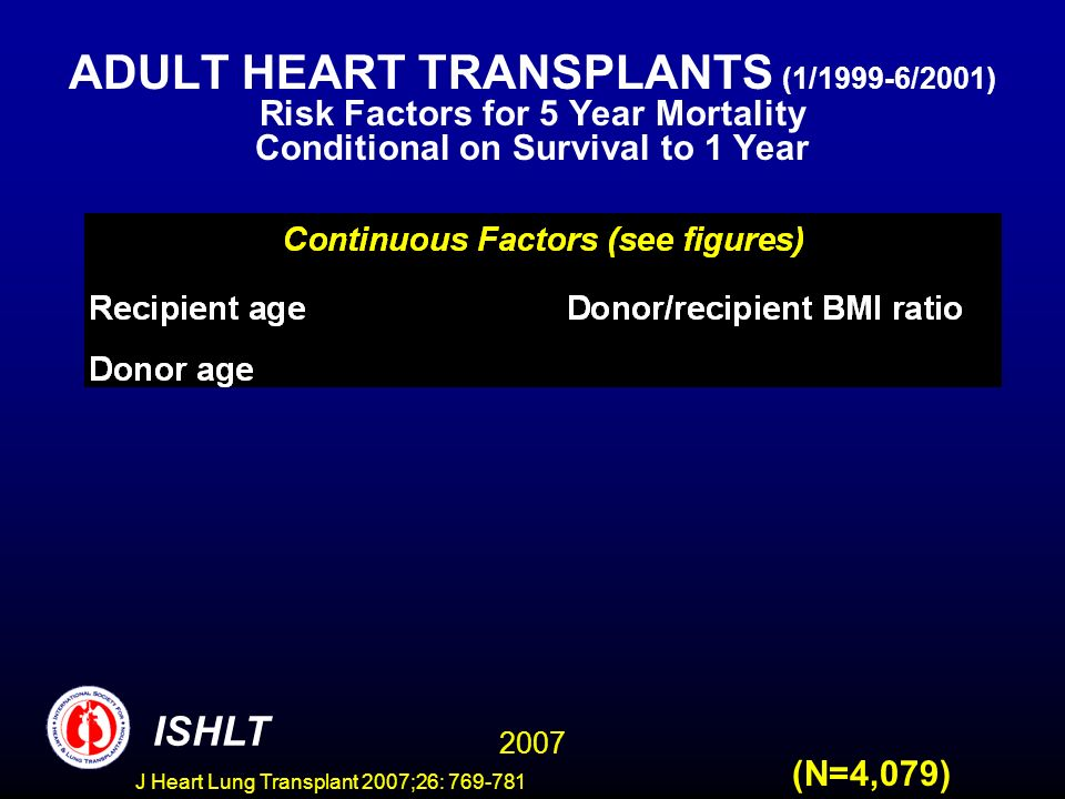 ADULT HEART TRANSPLANTS (1/1999-6/2001) Risk Factors for 5 Year Mortality Conditional on Survival to 1 Year 2007 ISHLT (N=4,079) J Heart Lung Transplant 2007;26: