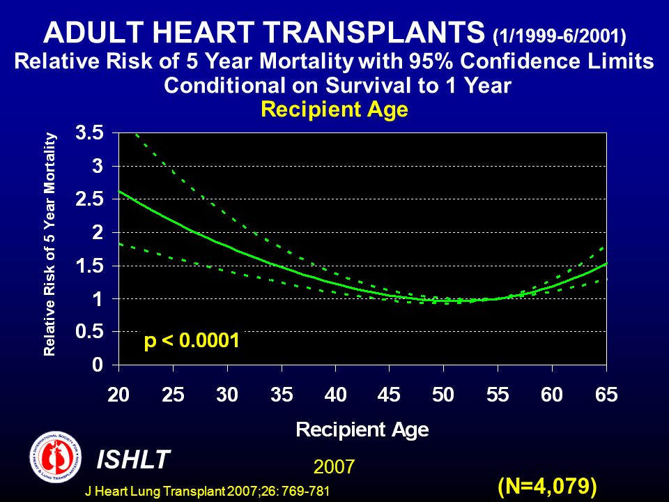ADULT HEART TRANSPLANTS (1/1999-6/2001) Relative Risk of 5 Year Mortality with 95% Confidence Limits Conditional on Survival to 1 Year Recipient Age 2007 ISHLT (N=4,079) J Heart Lung Transplant 2007;26: 769-781