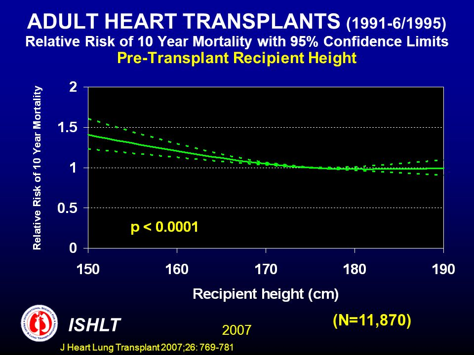ADULT HEART TRANSPLANTS (1991-6/1995) Relative Risk of 10 Year Mortality with 95% Confidence Limits Pre-Transplant Recipient Height 2007 ISHLT (N=11,870) J Heart Lung Transplant 2007;26: 769-781
