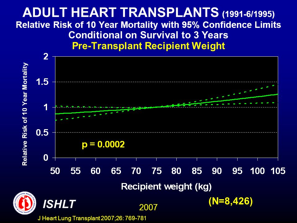 ADULT HEART TRANSPLANTS (1991-6/1995) Relative Risk of 10 Year Mortality with 95% Confidence Limits Conditional on Survival to 3 Years Pre-Transplant Recipient Weight 2007 ISHLT (N=8,426) J Heart Lung Transplant 2007;26: