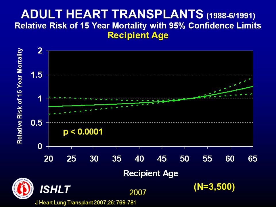 ADULT HEART TRANSPLANTS (1988-6/1991) Relative Risk of 15 Year Mortality with 95% Confidence Limits Recipient Age 2007 ISHLT (N=3,500) J Heart Lung Transplant 2007;26: 769-781