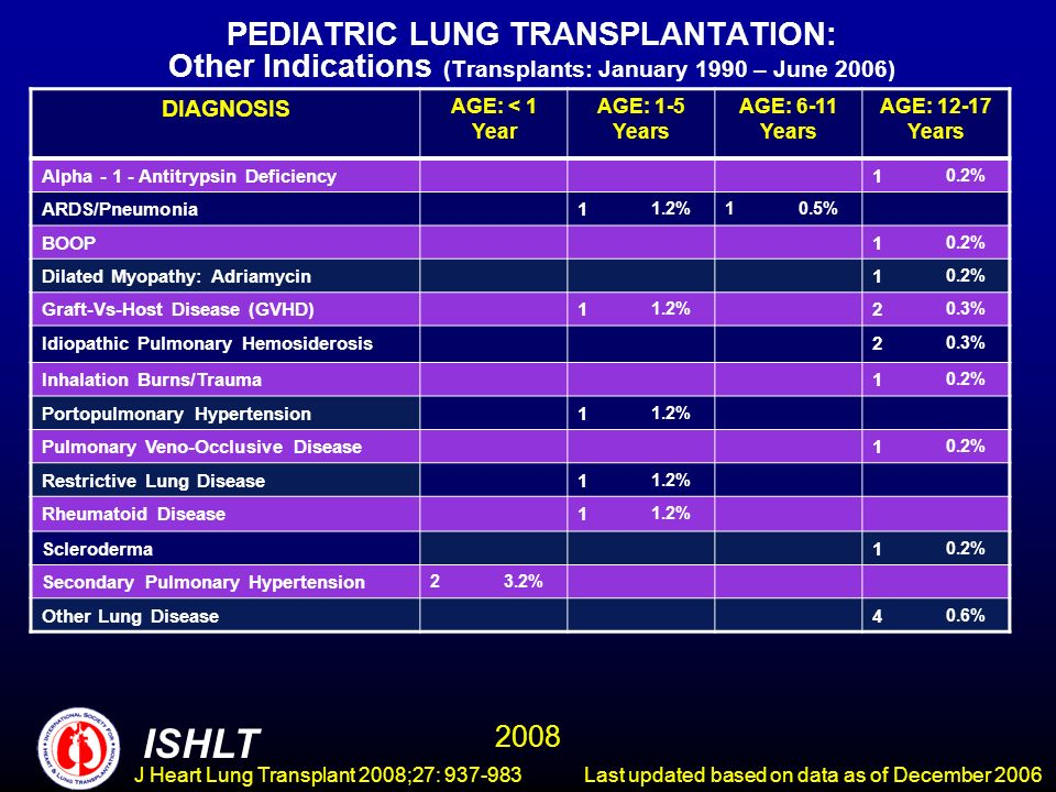 PEDIATRIC LUNG TRANSPLANTATION: Other Indications (Transplants: January 1990 – June 2006) DIAGNOSIS AGE: < 1 Year AGE: 1-5 Years AGE: 6-11 Years AGE: Years Alpha Antitrypsin Deficiency1 0.2% ARDS/Pneumonia1 1.2%10.5% BOOP1 0.2% Dilated Myopathy: Adriamycin1 0.2% Graft-Vs-Host Disease (GVHD)1 1.2% 2 0.3% Idiopathic Pulmonary Hemosiderosis2 0.3% Inhalation Burns/Trauma1 0.2% Portopulmonary Hypertension1 1.2% Pulmonary Veno-Occlusive Disease1 0.2% Restrictive Lung Disease1 1.2% Rheumatoid Disease1 1.2% Scleroderma1 0.2% Secondary Pulmonary Hypertension 23.2% Other Lung Disease4 0.6% ISHLT 2008 Last updated based on data as of December 2006 J Heart Lung Transplant 2008;27: