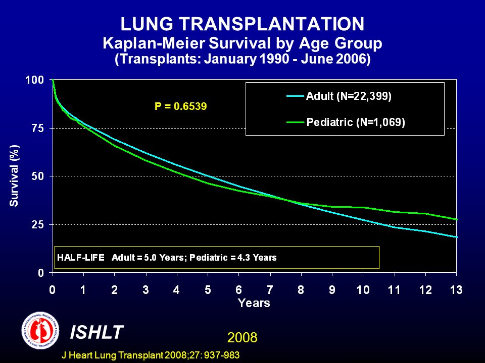 LUNG TRANSPLANTATION Kaplan-Meier Survival by Age Group (Transplants: January June 2006) P = ISHLT 2008 J Heart Lung Transplant 2008;27: