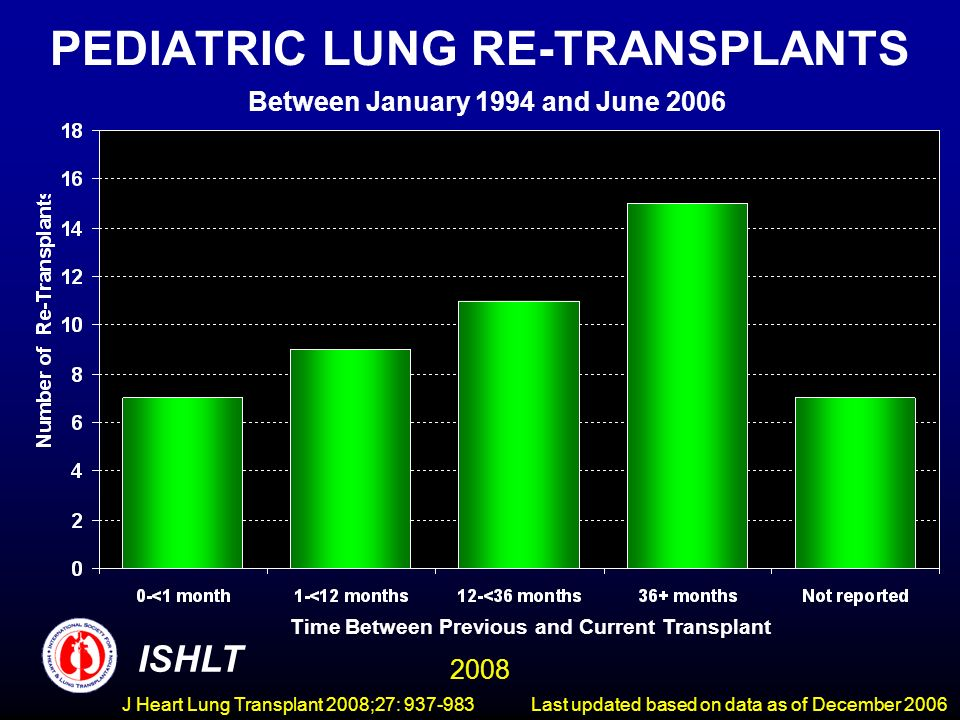 PEDIATRIC LUNG RE-TRANSPLANTS Between January 1994 and June 2006 ISHLT 2008 Time Between Previous and Current Transplant Last updated based on data as of December 2006 J Heart Lung Transplant 2008;27: