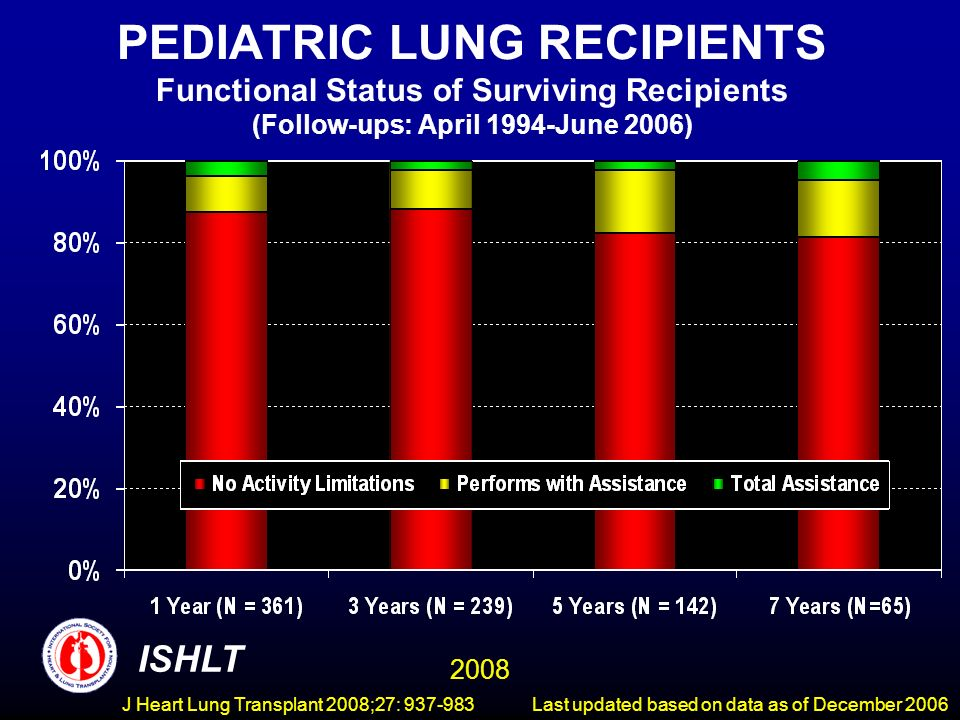 PEDIATRIC LUNG RECIPIENTS Functional Status of Surviving Recipients (Follow-ups: April 1994-June 2006) ISHLT 2008 Last updated based on data as of December 2006J Heart Lung Transplant 2008;27: