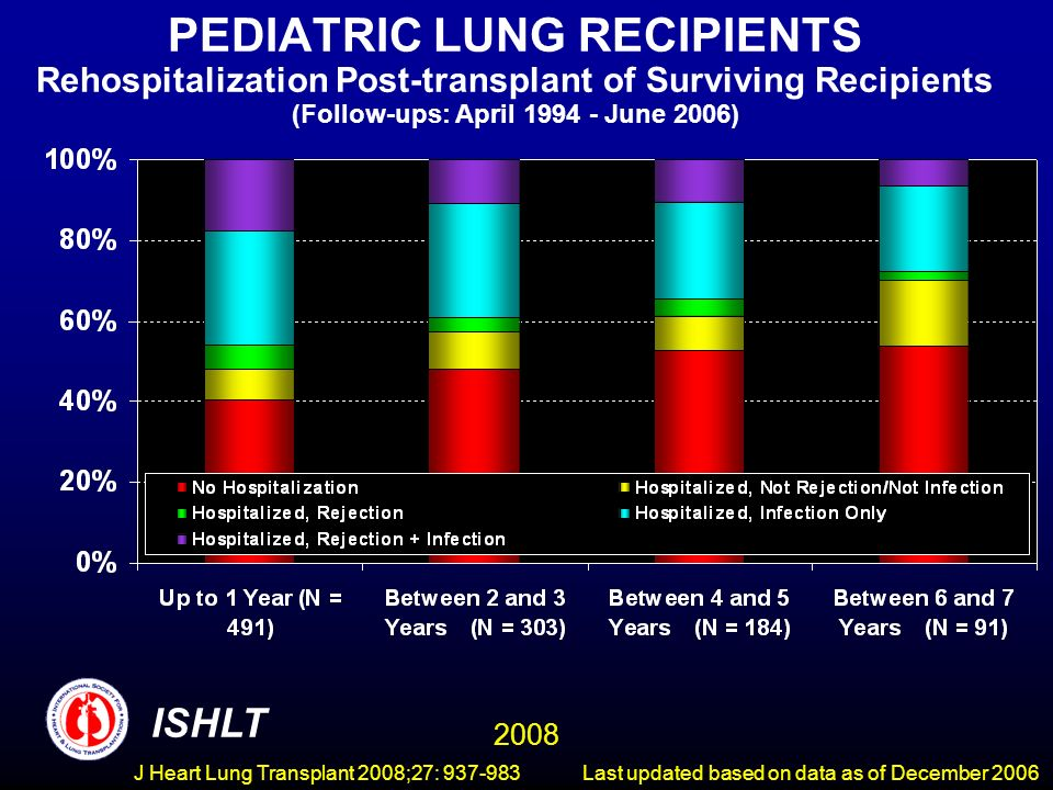 PEDIATRIC LUNG RECIPIENTS Rehospitalization Post-transplant of Surviving Recipients (Follow-ups: April June 2006) ISHLT 2008 Last updated based on data as of December 2006 J Heart Lung Transplant 2008;27: