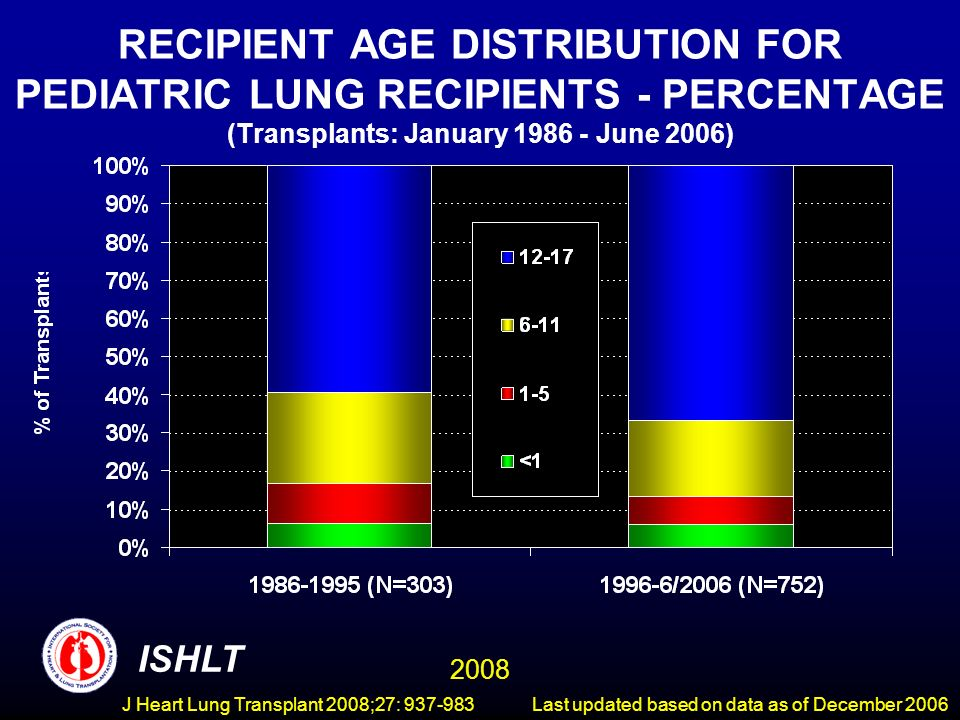 PEDIATRIC LUNG TRANSPLANTATION Kaplan-Meier Survival by Donor Type for Recipients Age 12-17 Years (Transplants: January 1990 - June 2005) HALF-LIFE Deceased: 4.0 Years Living: 3.8 Years ISHLT 2008 Last updated based on data as of December 2006 J Heart Lung Transplant 2008;27: 937-983