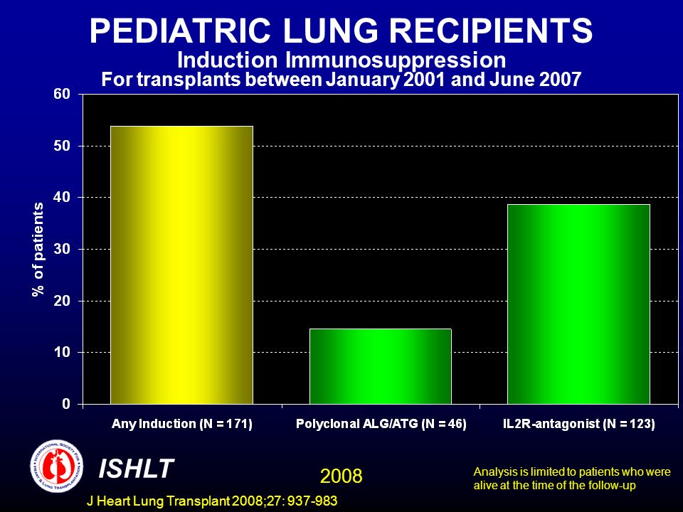 PEDIATRIC LUNG RECIPIENTS Induction Immunosuppression For transplants between January 2001 and June 2007 ISHLT 2008 Analysis is limited to patients who were alive at the time of the follow-up J Heart Lung Transplant 2008;27: