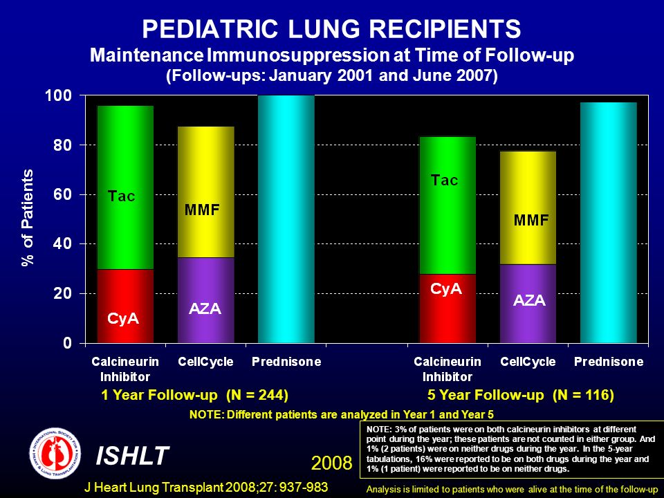 PEDIATRIC LUNG RECIPIENTS Maintenance Immunosuppression at Time of Follow-up (Follow-ups: January 2001 and June 2007) 1 Year Follow-up (N = 244)5 Year Follow-up (N = 116) NOTE: Different patients are analyzed in Year 1 and Year 5 ISHLT 2008 NOTE: 3% of patients were on both calcineurin inhibitors at different point during the year; these patients are not counted in either group.