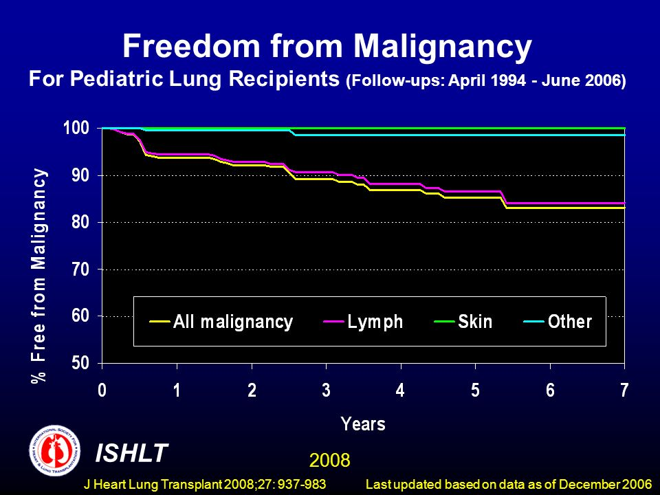 Freedom from Malignancy For Pediatric Lung Recipients (Follow-ups: April June 2006) ISHLT 2008 Last updated based on data as of December 2006J Heart Lung Transplant 2008;27: