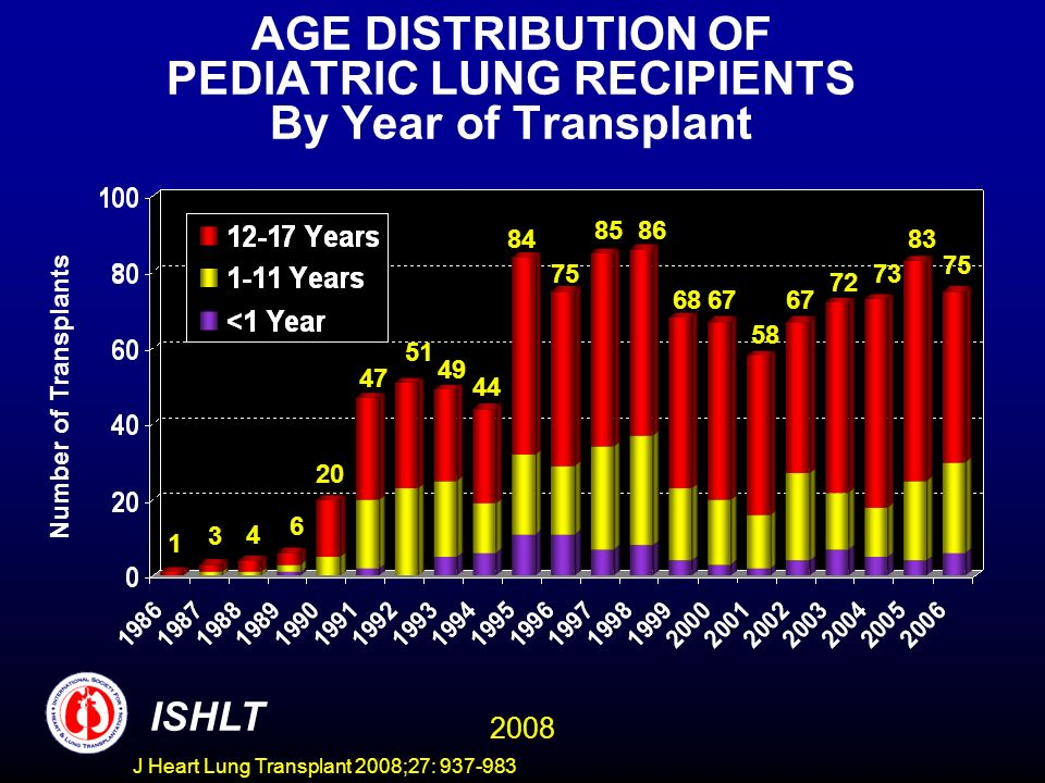 LUNG TRANSPLANTATION Kaplan-Meier Survival by Age Group (Transplants: January 1990 - June 2006) P = 0.6539 ISHLT 2008 J Heart Lung Transplant 2008;27: 937-983