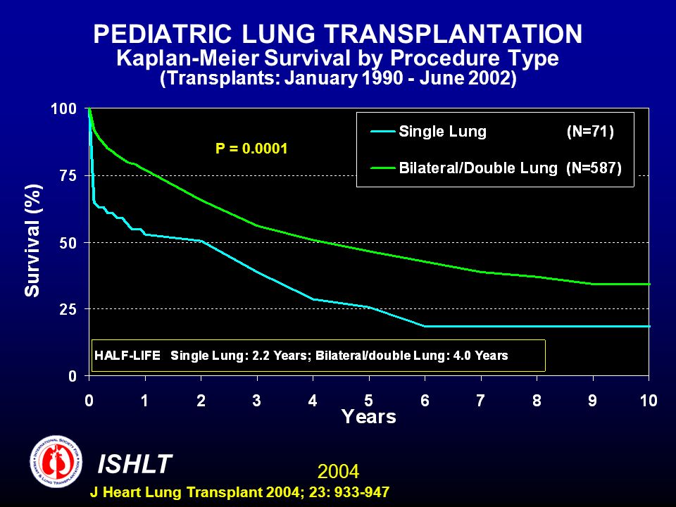 2004 ISHLT J Heart Lung Transplant 2004; 23: 933-947 PEDIATRIC LUNG TRANSPLANTATION Kaplan-Meier Survival by Procedure Type (Transplants: January 1990