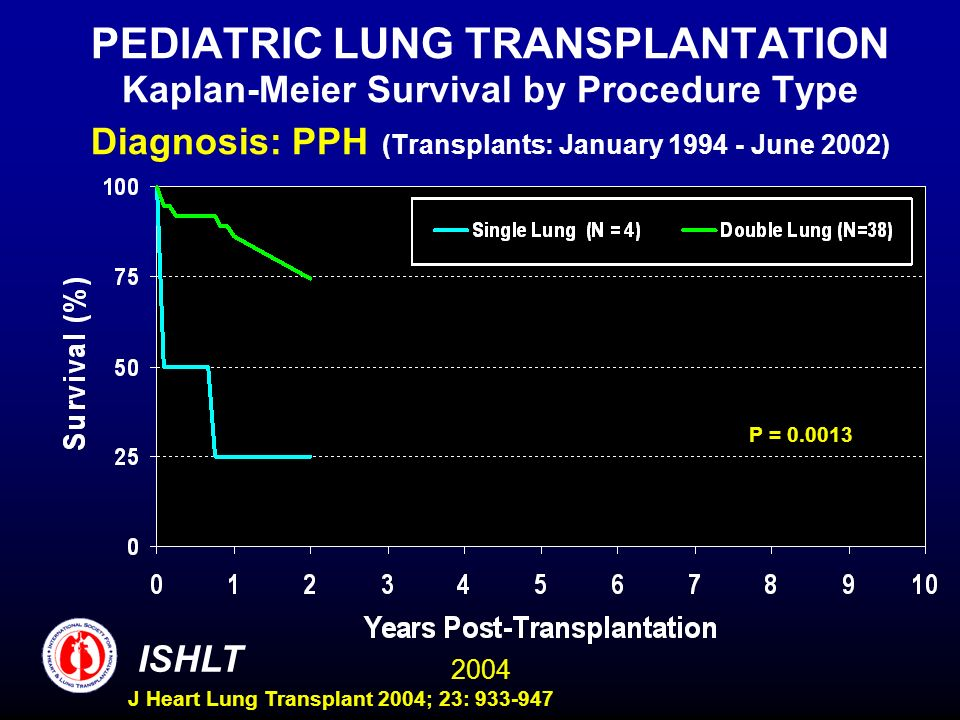 2004 ISHLT J Heart Lung Transplant 2004; 23: 933-947 PEDIATRIC LUNG TRANSPLANTATION Kaplan-Meier Survival by Procedure Type Diagnosis: PPH (Transplants: January 1994 - June 2002) P = 0.0013