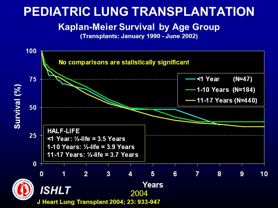 2004 ISHLT J Heart Lung Transplant 2004; 23: 933-947 PEDIATRIC LUNG TRANSPLANTATION Kaplan-Meier Survival by Age Group (Transplants: January 1990 - June 2002)