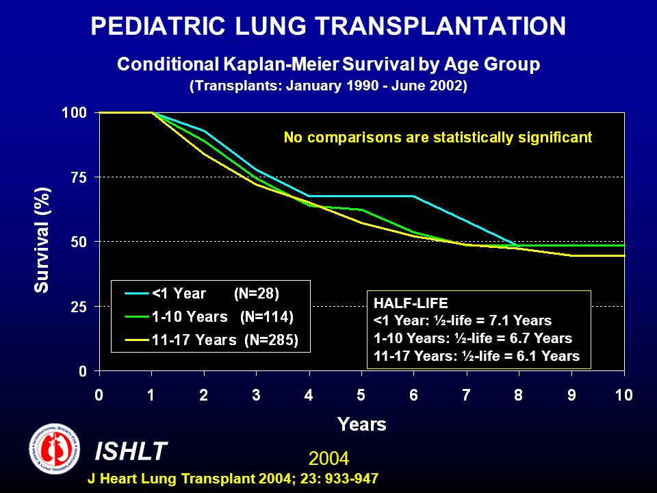 2004 ISHLT J Heart Lung Transplant 2004; 23: 933-947 PEDIATRIC LUNG TRANSPLANTATION Conditional Kaplan-Meier Survival by Age Group (Transplants: Janua