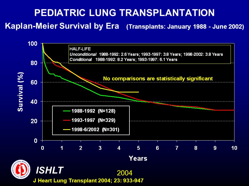 2004 ISHLT J Heart Lung Transplant 2004; 23: 933-947 PEDIATRIC LUNG TRANSPLANTATION Kaplan-Meier Survival by Era (Transplants: January 1988 - June 2002)