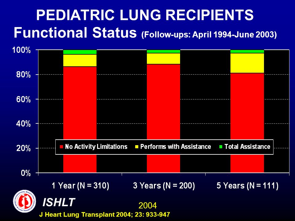 2004 ISHLT J Heart Lung Transplant 2004; 23: 933-947 PEDIATRIC LUNG RECIPIENTS Functional Status (Follow-ups: April 1994-June 2003)