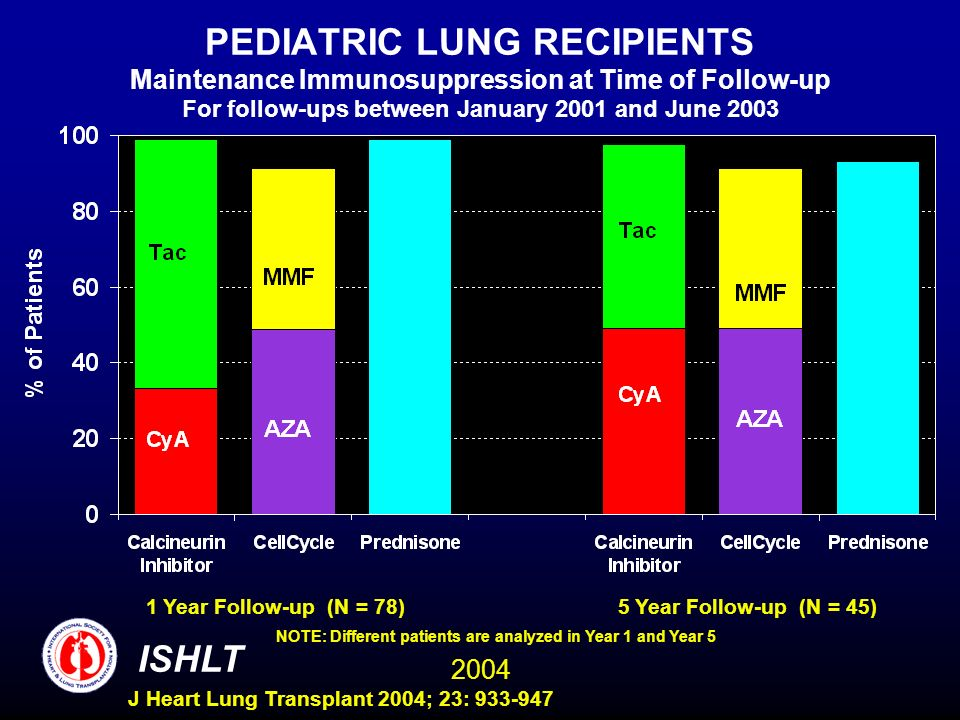 2004 ISHLT J Heart Lung Transplant 2004; 23: 933-947 PEDIATRIC LUNG RECIPIENTS Maintenance Immunosuppression at Time of Follow-up For follow-ups between January 2001 and June 2003 1 Year Follow-up (N = 78)5 Year Follow-up (N = 45) NOTE: Different patients are analyzed in Year 1 and Year 5