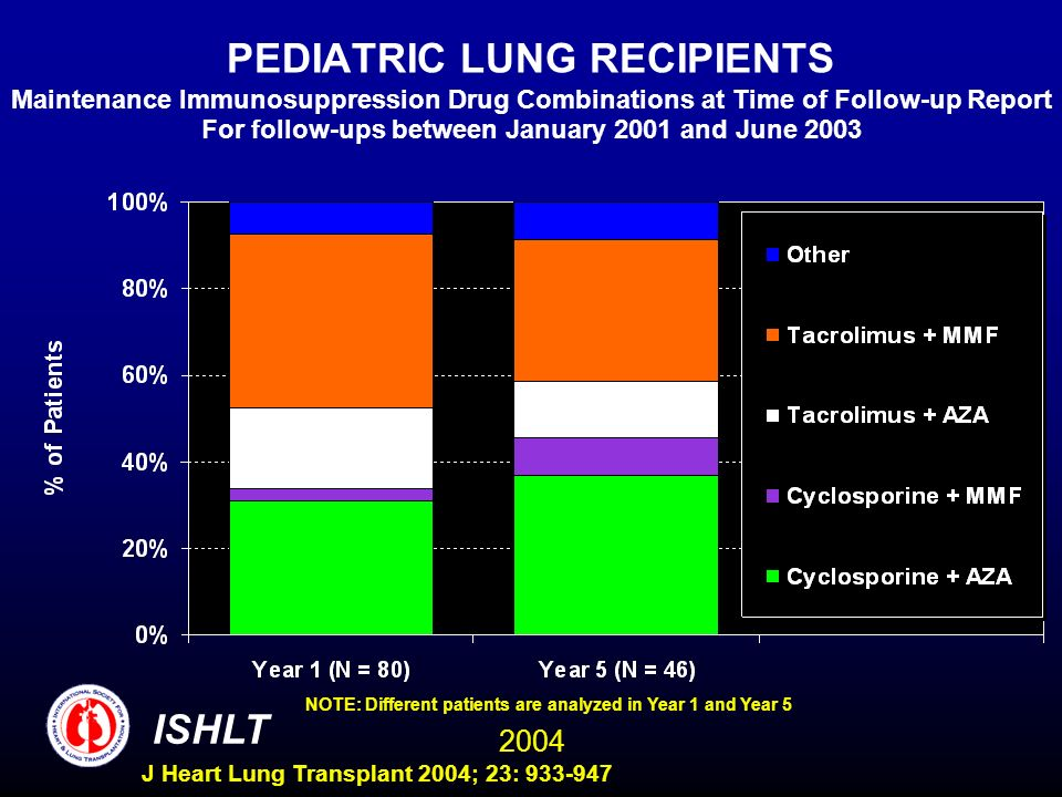 2004 ISHLT J Heart Lung Transplant 2004; 23: 933-947 PEDIATRIC LUNG RECIPIENTS Maintenance Immunosuppression Drug Combinations at Time of Follow-up Report For follow-ups between January 2001 and June 2003 NOTE: Different patients are analyzed in Year 1 and Year 5