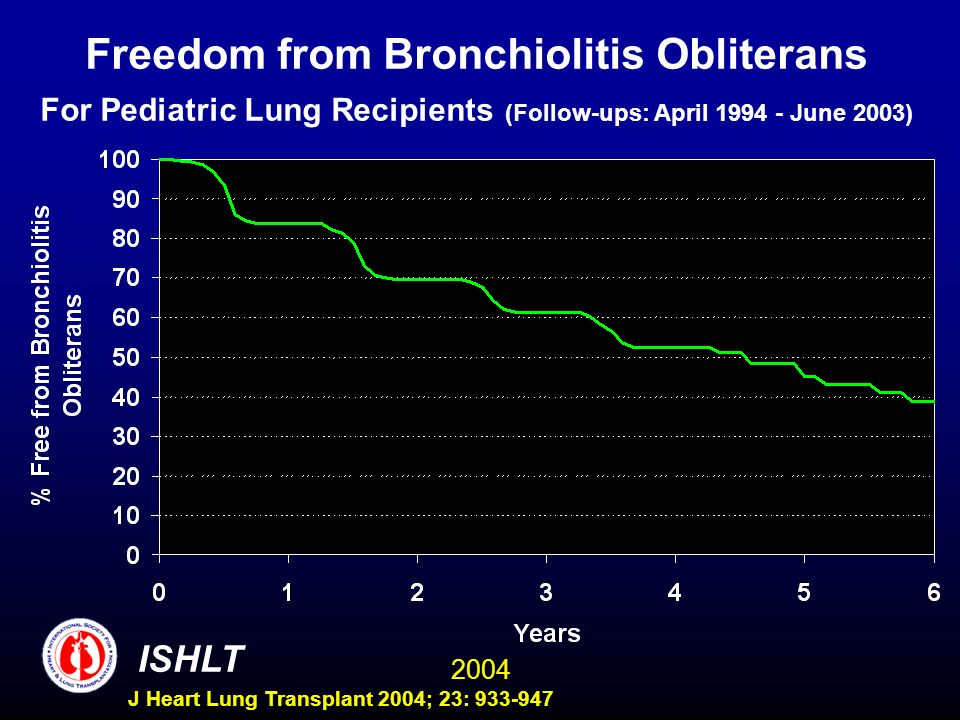 2004 ISHLT J Heart Lung Transplant 2004; 23: 933-947 Freedom from Bronchiolitis Obliterans For Pediatric Lung Recipients (Follow-ups: April 1994 - June 2003)