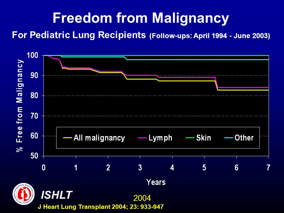 2004 ISHLT J Heart Lung Transplant 2004; 23: 933-947 Freedom from Malignancy For Pediatric Lung Recipients (Follow-ups: April 1994 - June 2003)