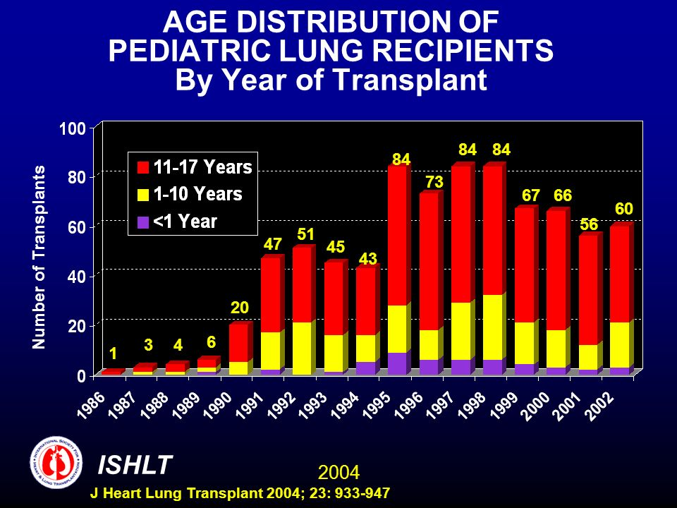 2004 ISHLT J Heart Lung Transplant 2004; 23: 933-947 AGE DISTRIBUTION OF PEDIATRIC LUNG RECIPIENTS By Year of Transplant Number of Transplants 1 34 6