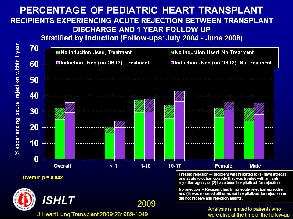 J Heart Lung Transplant 2009;28: 989-1049 PERCENTAGE OF PEDIATRIC HEART TRANSPLANT RECIPIENTS EXPERIENCING ACUTE REJECTION BETWEEN TRANSPLANT DISCHARGE AND 1-YEAR FOLLOW-UP Stratified by Induction (Follow-ups: July 2004 - June 2008) % experiencing acute rejection within 1 year Overall: p = 0.042 ISHLT Overall< 11-1010-17FemaleMale Analysis is limited to patients who were alive at the time of the follow-up Treated rejection = Recipient was reported to (1) have at least one acute rejection episode that was treated with an anti- rejection agent; or (2) have been hospitalized for rejection.
