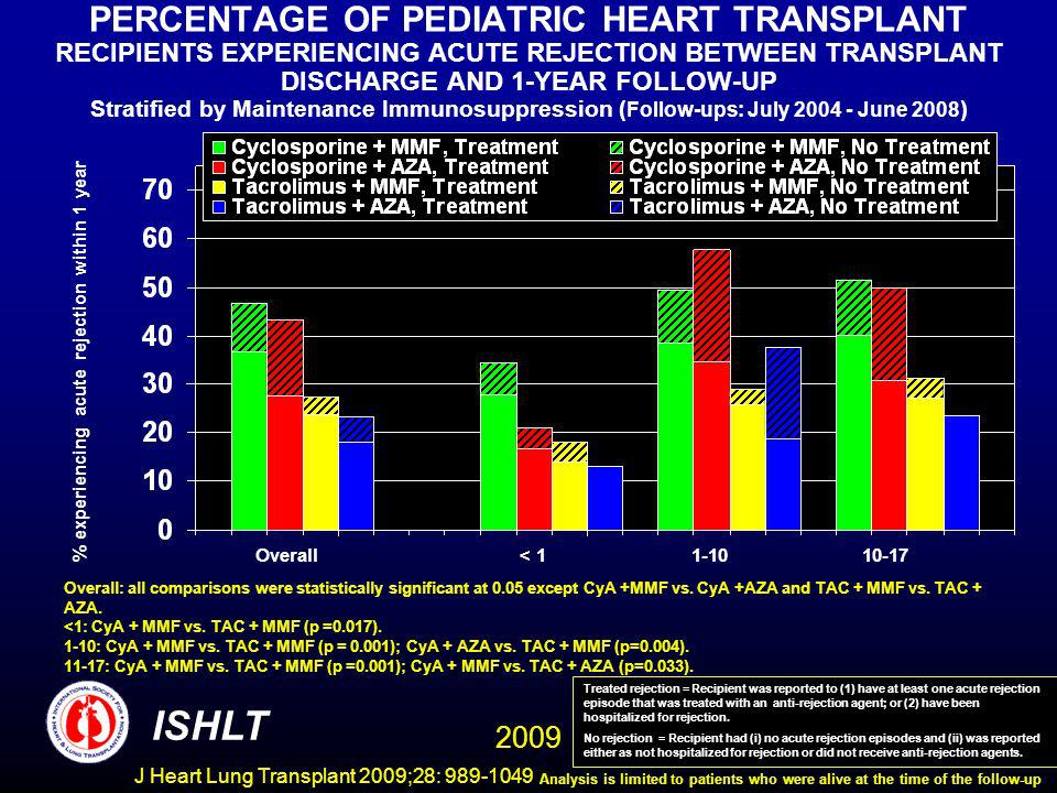 J Heart Lung Transplant 2009;28: 989-1049 PERCENTAGE OF PEDIATRIC HEART TRANSPLANT RECIPIENTS EXPERIENCING ACUTE REJECTION BETWEEN TRANSPLANT DISCHARGE AND 1-YEAR FOLLOW-UP Stratified by Maintenance Immunosuppression ( Follow-ups: July 2004 - June 2008 ) % experiencing acute rejection within 1 year Overall: all comparisons were statistically significant at 0.05 except CyA +MMF vs.