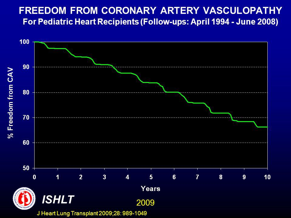 J Heart Lung Transplant 2009;28: 989-1049 FREEDOM FROM CORONARY ARTERY VASCULOPATHY For Pediatric Heart Recipients (Follow-ups: April 1994 - June 2008) ISHLT 2009