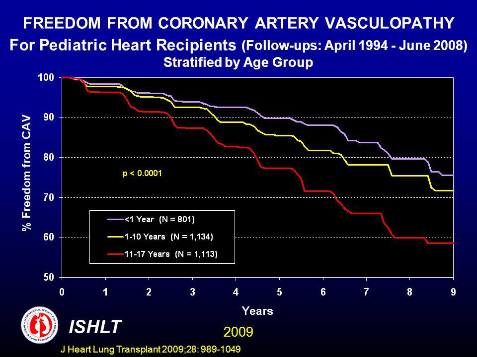 J Heart Lung Transplant 2009;28: 989-1049 FREEDOM FROM CORONARY ARTERY VASCULOPATHY For Pediatric Heart Recipients (Follow-ups: April 1994 - June 2008) Stratified by Age Group ISHLT 2009