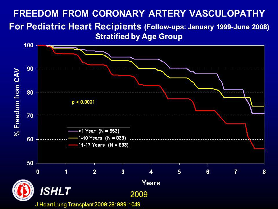 J Heart Lung Transplant 2009;28: 989-1049 FREEDOM FROM CORONARY ARTERY VASCULOPATHY For Pediatric Heart Recipients (Follow-ups: January 1999-June 2008