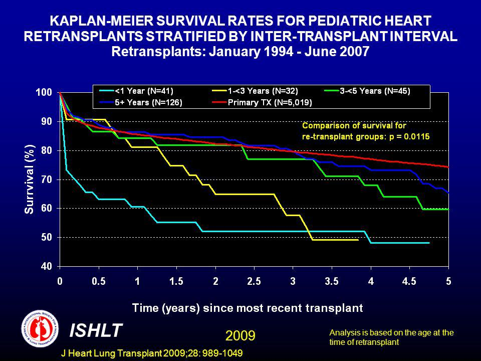 J Heart Lung Transplant 2009;28: 989-1049 KAPLAN-MEIER SURVIVAL RATES FOR PEDIATRIC HEART RETRANSPLANTS STRATIFIED BY INTER-TRANSPLANT INTERVAL Retransplants: January 1994 - June 2007 ISHLT 2009 Analysis is based on the age at the time of retransplant