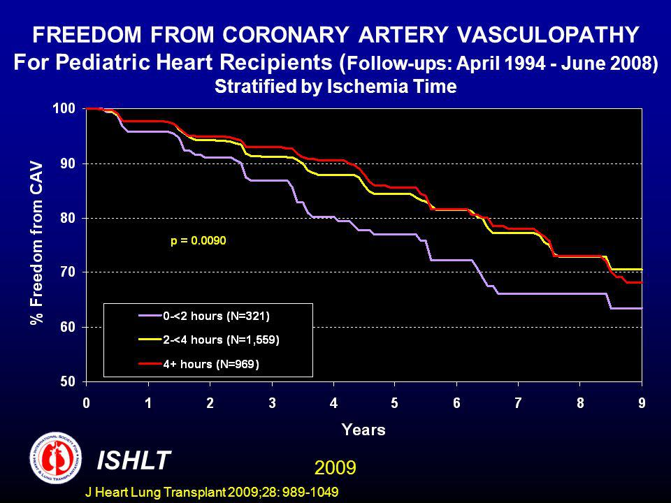 J Heart Lung Transplant 2009;28: 989-1049 FREEDOM FROM CORONARY ARTERY VASCULOPATHY For Pediatric Heart Recipients ( Follow-ups: April 1994 - June 2008) Stratified by Ischemia Time ISHLT 2009