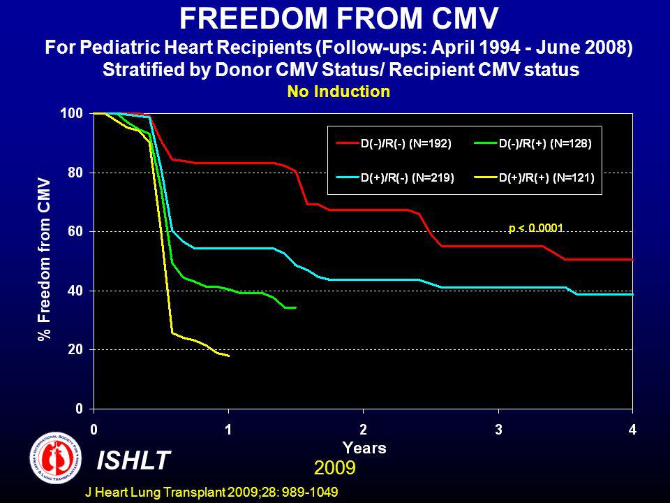 J Heart Lung Transplant 2009;28: 989-1049 FREEDOM FROM CMV For Pediatric Heart Recipients (Follow-ups: April 1994 - June 2008) Stratified by Donor CMV Status/ Recipient CMV status No Induction ISHLT 2009