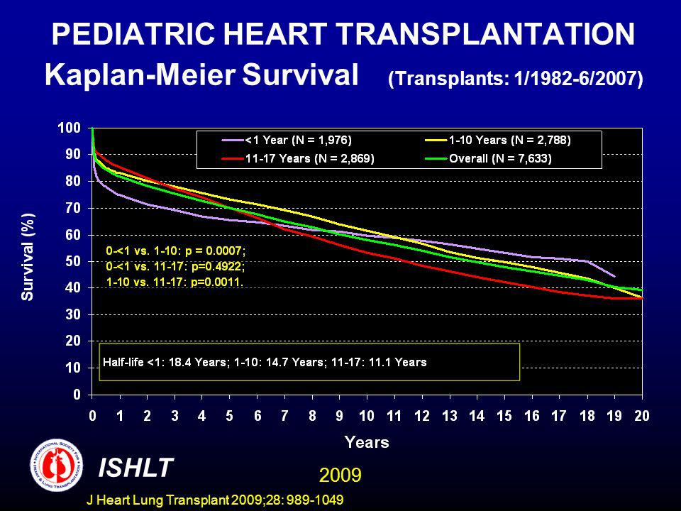 J Heart Lung Transplant 2009;28: 989-1049 PEDIATRIC HEART TRANSPLANTATION Kaplan-Meier Survival (Transplants: 1/1982-6/2007) ISHLT 2009