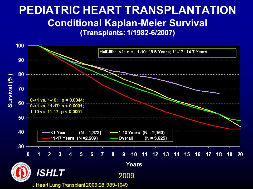 J Heart Lung Transplant 2009;28: 989-1049 PEDIATRIC HEART TRANSPLANTATION Conditional Kaplan-Meier Survival (Transplants: 1/1982-6/2007) ISHLT 2009