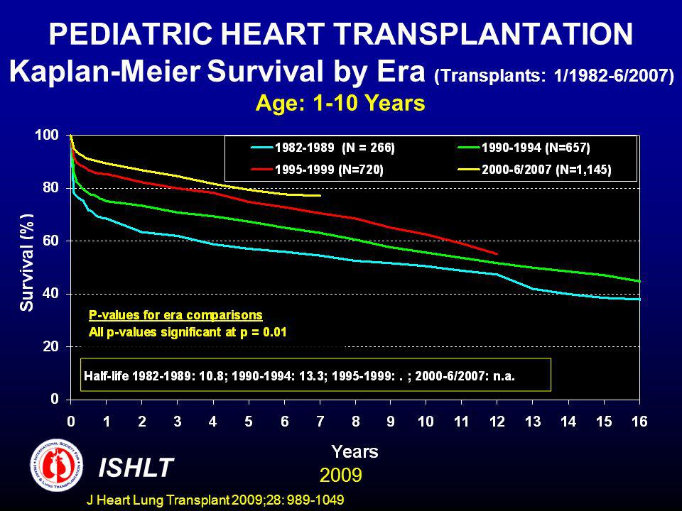 J Heart Lung Transplant 2009;28: 989-1049 PEDIATRIC HEART TRANSPLANTATION Kaplan-Meier Survival by Era (Transplants: 1/1982-6/2007) Age: 1-10 Years IS
